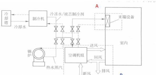 暖通空调系统的基本组成,工作原理是什么?