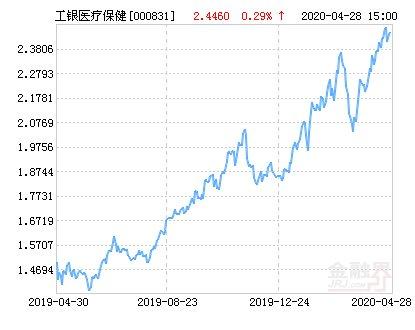 [医疗保健]工银瑞信医疗保健行业股票净值下跌1.59% 请保持关注