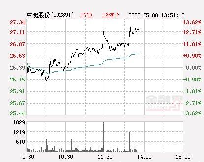 【拉升】中宠股份大幅拉升3.07% 股价创近2个月新高