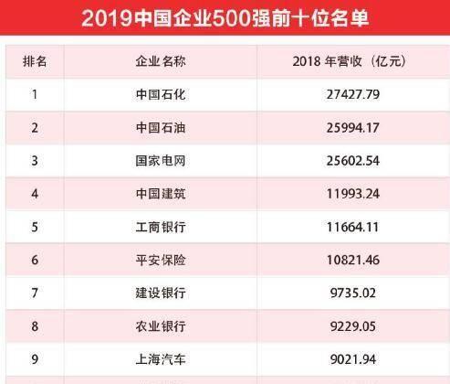 【gdp】最牛的六家企业:收入达万亿,3家超过深圳、