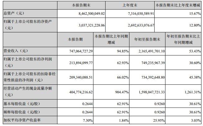 【同期增长】世荣兆业:前三季度归母净利润7.49亿元