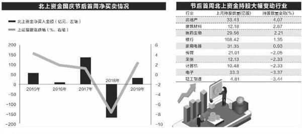【资金】节后首周北上资金净买入超33亿 家电连续七周