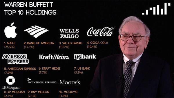 """【芒格】巴菲特犯""""吮指之错""""?伯克希尔公司囤1220亿美元现金"""