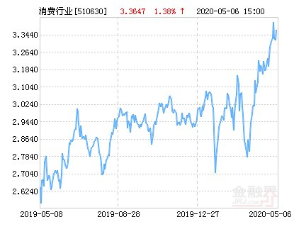 净值■华夏消费ETF净值上涨1.06% 请保持关注