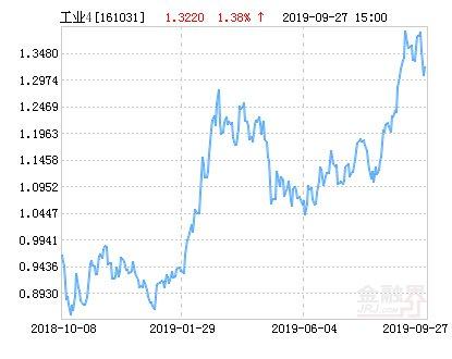 【指数】富国中证工业4.0指数分级净值下跌2.42% 请