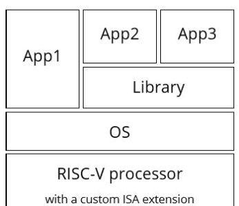 国内芯片技术交流-RISC-V 自定义指令如何保持软件的兼容性?risc-v单片机中文社区(1)