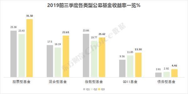 【业绩】三季度公募基金业绩排行榜出炉!收益率全面