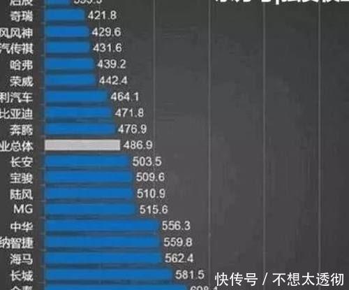 国产车质量排名曝光:吉利排名第七,第一名令人深感不解
