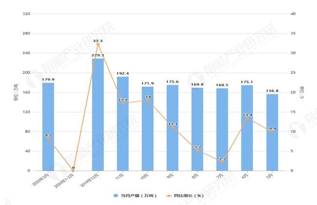 【情况】2020年1-3月全国铜材产量及增长情况分析