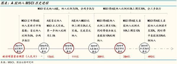 【策略】国金策略李立峰:11月MSCI年内第三次扩容 这次有何不同