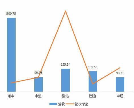 【顺丰】快递业再生变:中通市占率最高,顺丰最赚钱但增速最低