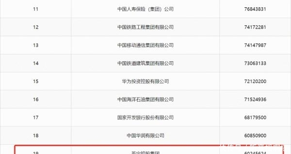 【入围】2019中国企业500强榜单揭晓 江苏49家企业入围