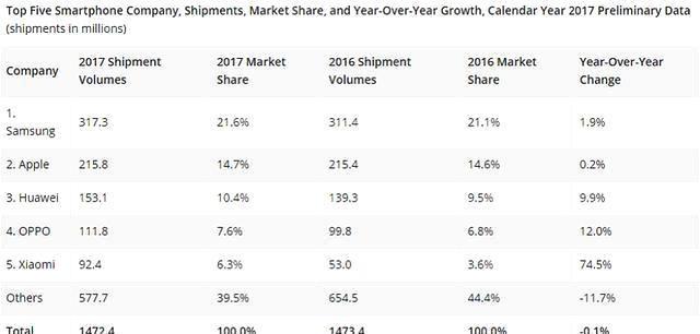 2017全球手機銷量榜終極盤點:誰才是名副其實的NO.1?