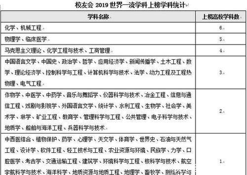 [推荐]校友会2019世界一流学科排名65所高校151个学科上榜