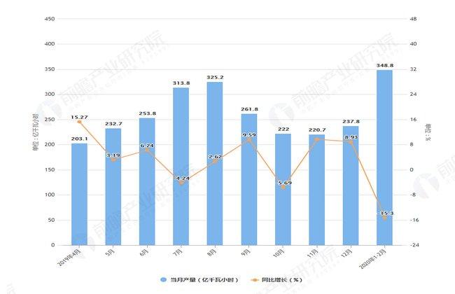 『发电量』2020年1-2月湖北省发电量及增长情况分析