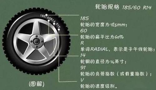汽车宽轮胎与窄轮胎知识