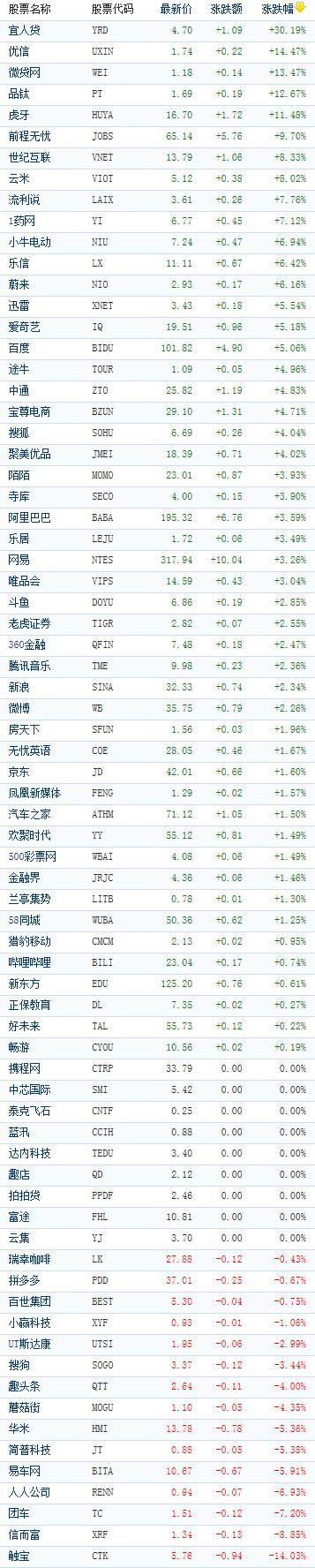 [中国]中国概念股周四收盘多数上涨 宜人贷大涨逾30%