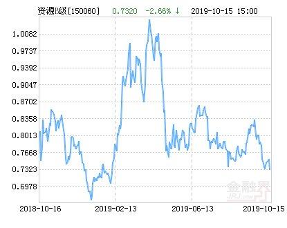 【母基金】银华鑫瑞净值下跌1.37% 请保持关注