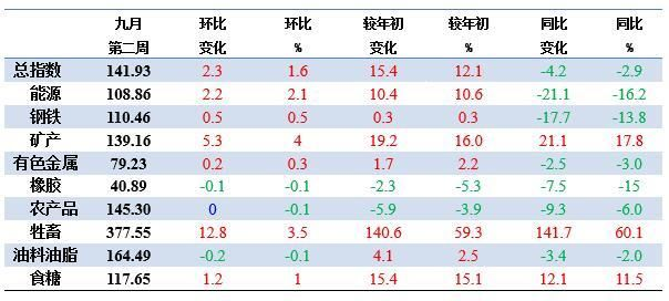 【涨幅】9月9日至15日,中国大宗商品价格指数为141.9