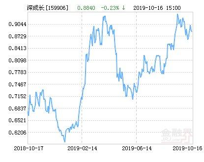 【上涨】大成深证成长40ETF净值上涨1.24% 请保持关