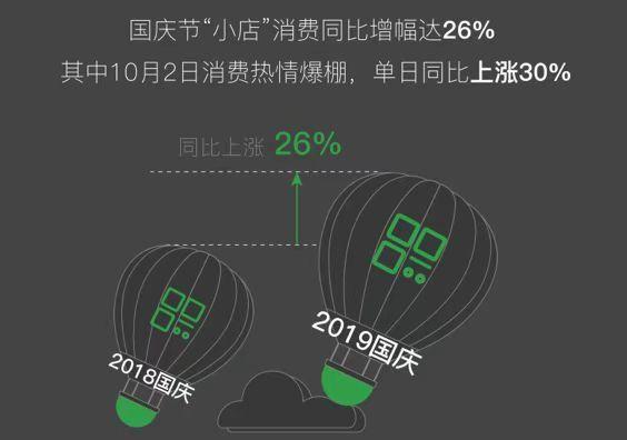 """【经济】?国庆假期""""小店""""消费同比增长26%,""""夜经"""
