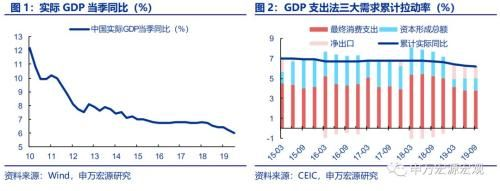 【gdp】申万宏源点评9月经济数据:消费基建生产趋于