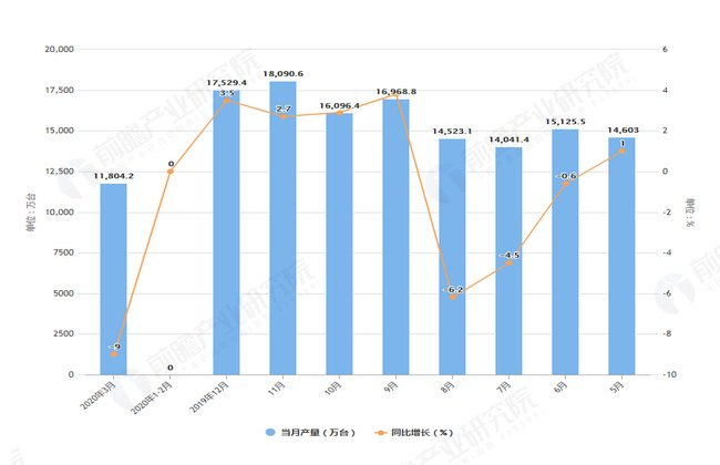 情况:2020年1-3月全国手机产量及增长情况分析