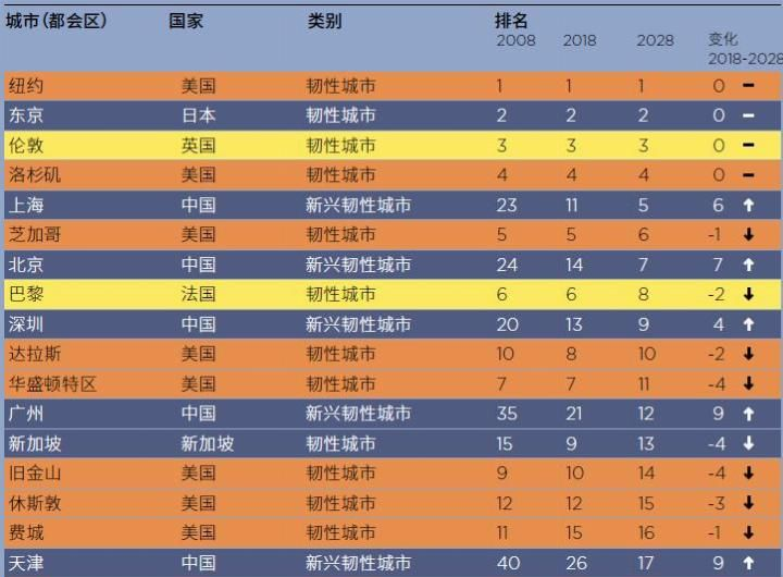 【中国】全球30个技术城市排名, 中国6城榜上有名! 国内上海第一