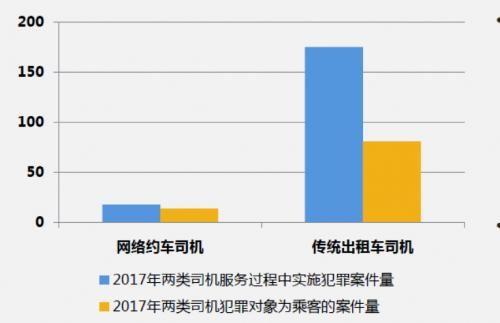 最高法发布司法大数据报告:2017年出租车万人案发率高于网约车