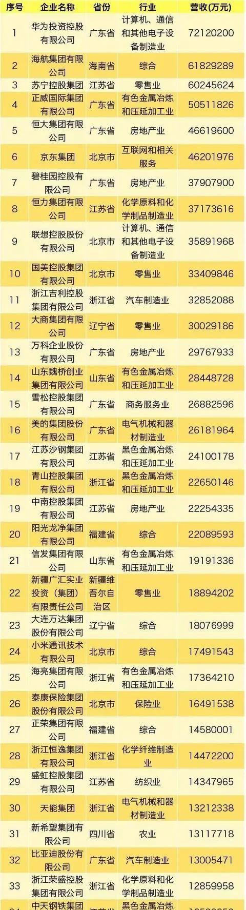 【民营企业】2019中国民营企业500强榜单,山西第一是