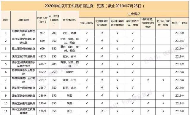 2020年前拟开工建设铁路进度一览表,襄常、长赣、铜吉高铁在列