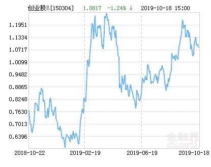 【华安】华安创业板50B净值下跌1.13% 请保持关注