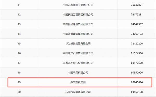 【入围】2019中国企业500强榜单揭晓 江苏49家企业入围!