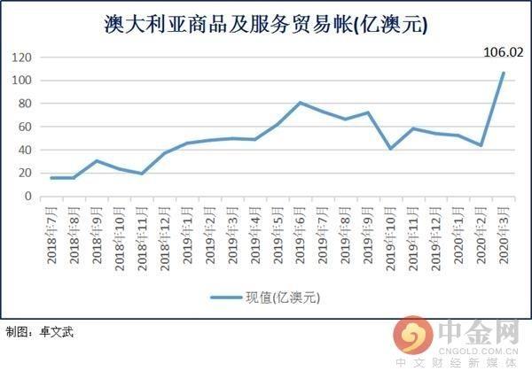 「澳大利亚」澳大利亚3月贸易帐大幅超预期