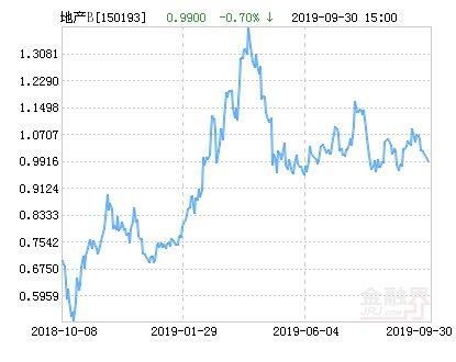 【上涨】鹏华中证800地产指数分级B净值上涨4.75% 请