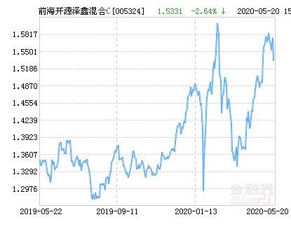 『跌幅』前海开源泽鑫灵活配置混合C基金最新净值跌幅达2.64%