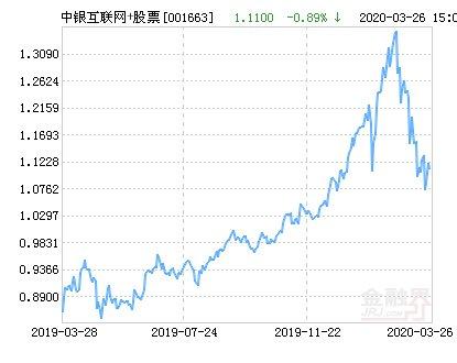 同比增速较三季@中银互联网+股票净值下跌1.80% 请保持关注