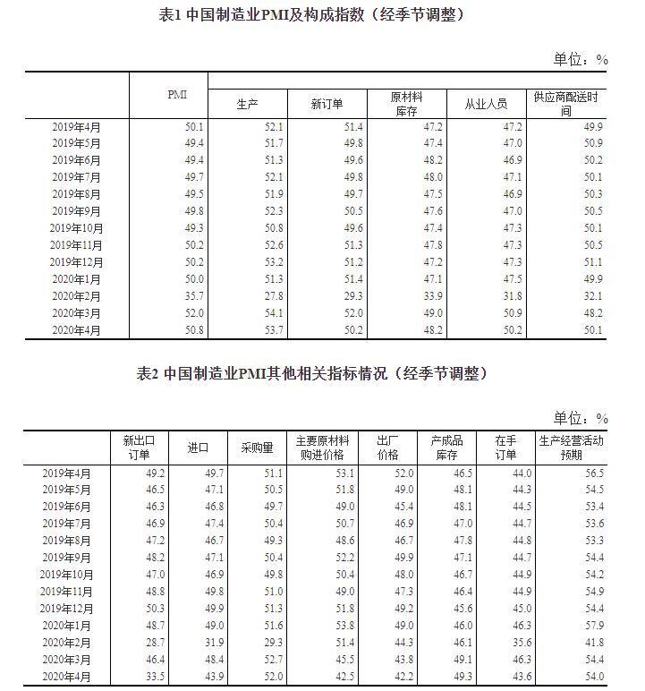 『经营』国家统计局:4月制造业PMI为50.8% 非制造业PMI为53.2% 生产经营活动进一步改善