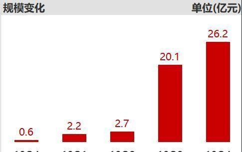 加权平均■股票基金早知|上年第三季度经营规模增超8倍!交银成长30中止超大金额认购