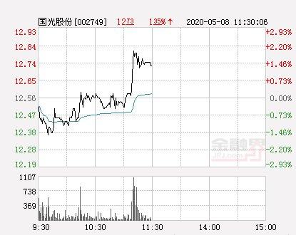 「拉升」国光股份大幅拉升1.51% 股价创近2个月新高