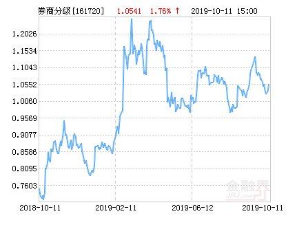 【分级】招商中证全指证券公司指数分级净值上涨1.76% 请保持关