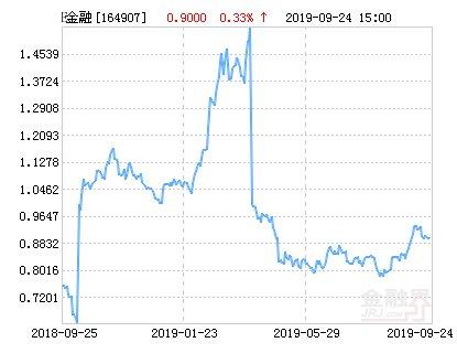 【分级】交银中证互联网金融指数分级净值下跌1.56%
