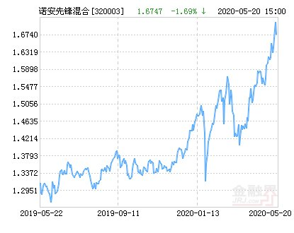 跌幅■诺安先锋混合基金最新净值跌幅达1.69%