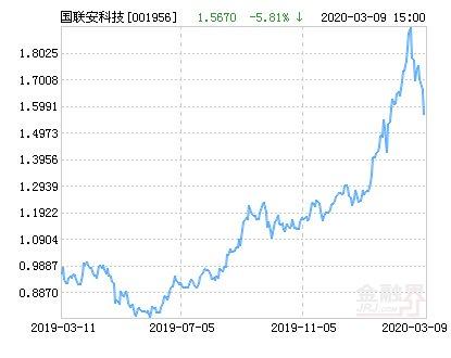 上涨■国联安科技动力股票净值上涨5.52% 请保持关注