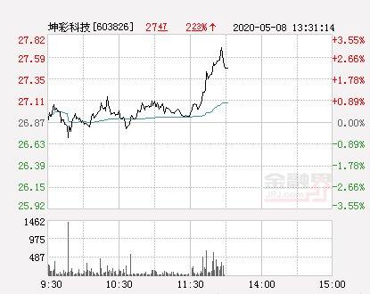 【新高】坤彩科技大幅拉升2.57% 股价创近2个月新高