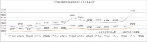 清明假期首日北京各祭扫点接待群众7.8万人 同比去年下降九成