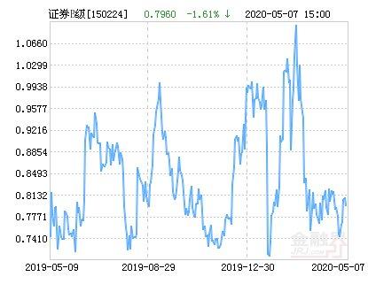 『净值为0』富国证券B净值上涨4.02% 请保持关注
