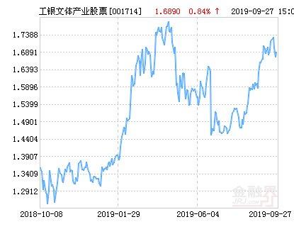 【文体】工银瑞信文体产业股票净值下跌1.60% 请保持