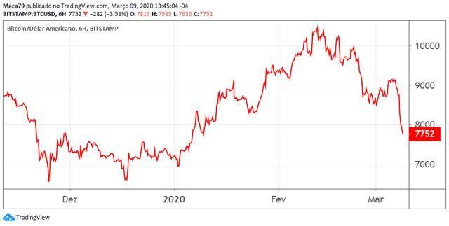 『经历』股市经历2009年以来最大崩盘,比特币能否成就避风港?