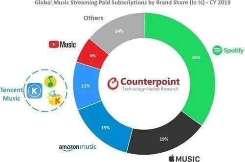 19%!苹果成为2019年全球音乐流媒体市场的第二名
